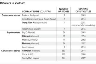 Chiến thuật giúp Vinmart trở thành chuỗi bán lẻ lớn nhất việt nam