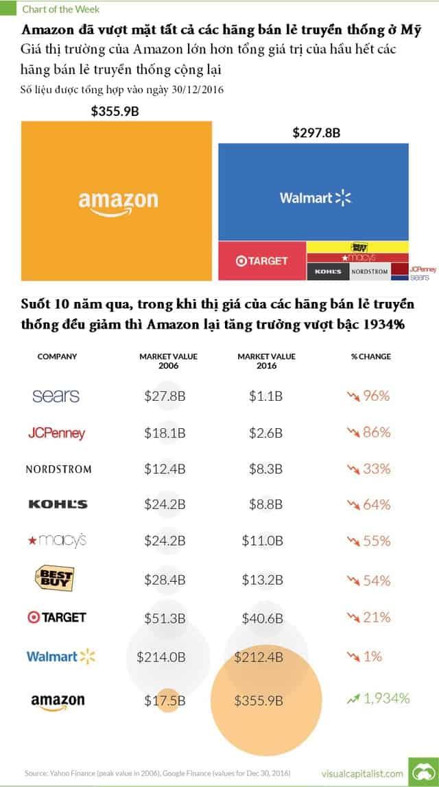 Đại chiến Amazon - Walmart ngã ngũ và cái kết buồn cho bán lẻ truyền thống