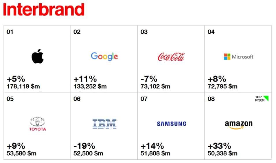 Giá trị thương hiệu của Samsung tăng mạnh
